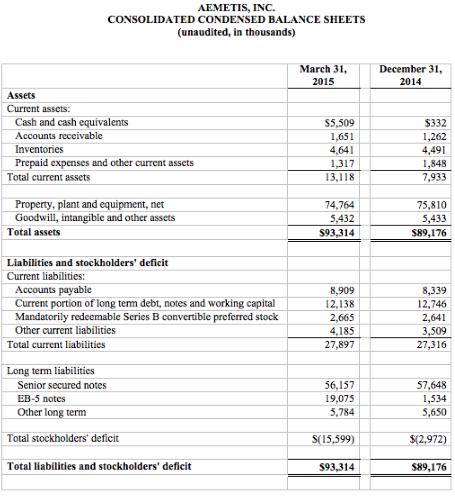 Aemetis Balance Sheet 2015-05-07