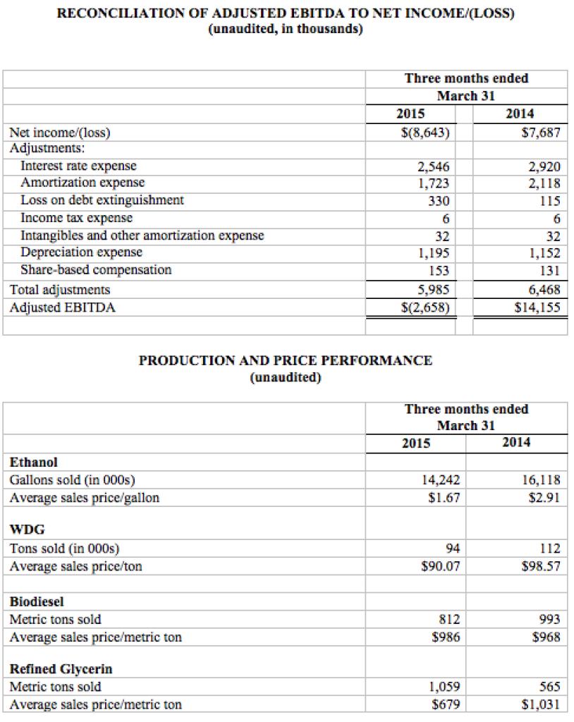 Aemetis EBITDA and Prod Price Performance 2015-05-07