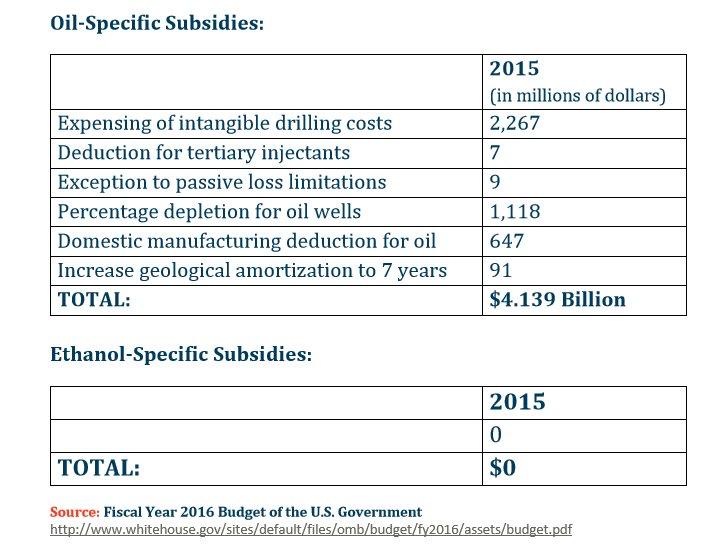Oil Subsidies Chart Aemetis Investor FAQs